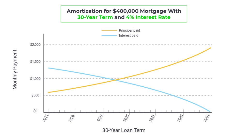 Lien graph showing two lines, principal paid and interest paid, for a a $400,000 mortgage with a 30-year term and a 4% interest rate; as time goes on, the principal paid line goes up, and the interest paid line goes down.